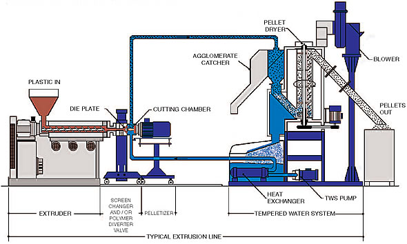 Plastics Extrusion Process Schematic